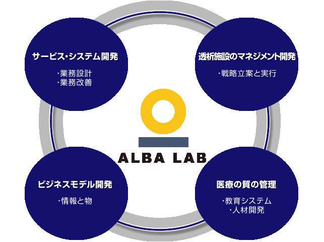 albalab